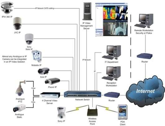 CCTV instalation image 1