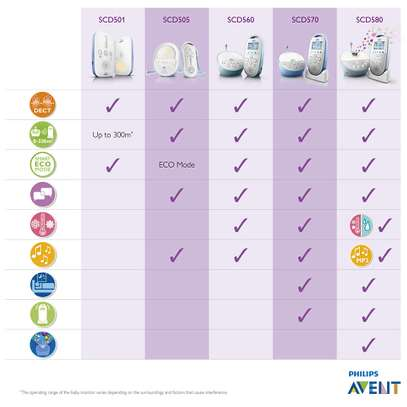 Baby Philips Avent DECT Baby Monitor image 6