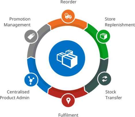 Exclusive Top Stock Management software image 1