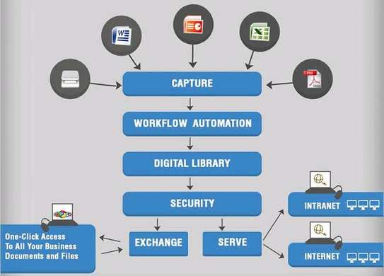 Best and elaborate document management software in Kenya.