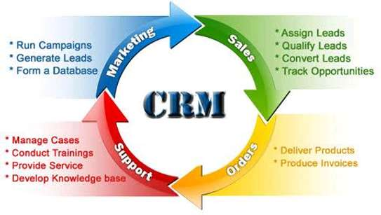 Top Customers Relationship Management software