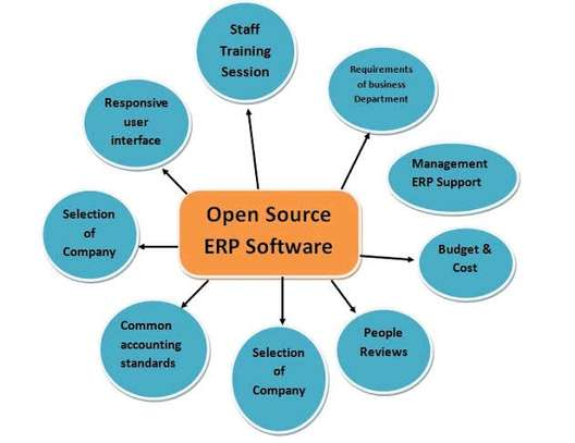 Best Open ERP customization software in Kenya image 1